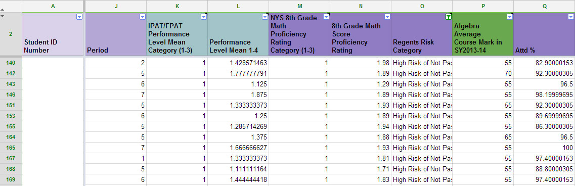 Two Teachers From The Collegiate Ins Ute For Math And Science Cims Poured Over The Data Together The Sorter Categorized Students Risk Level For